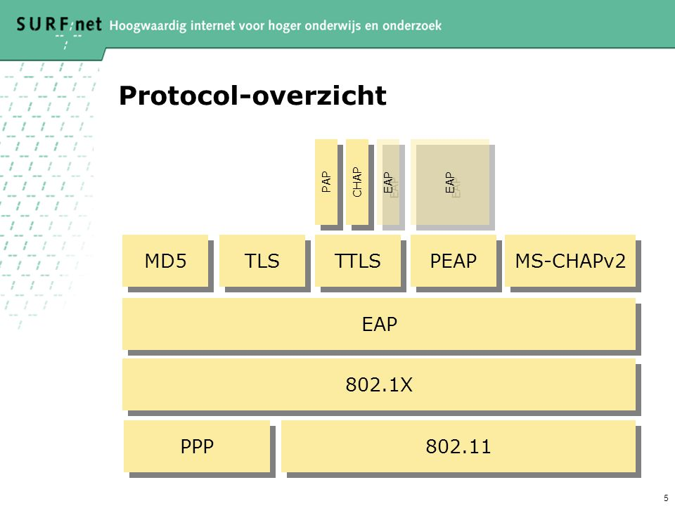 Protocol-overzicht MD5 TLS TTLS PEAP MS-CHAPv2 EAP 802.1X PPP 802.11