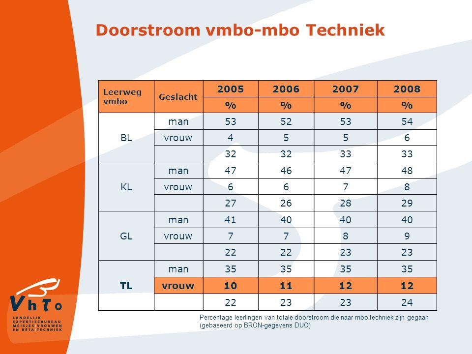 Doorstroom vmbo-mbo Techniek