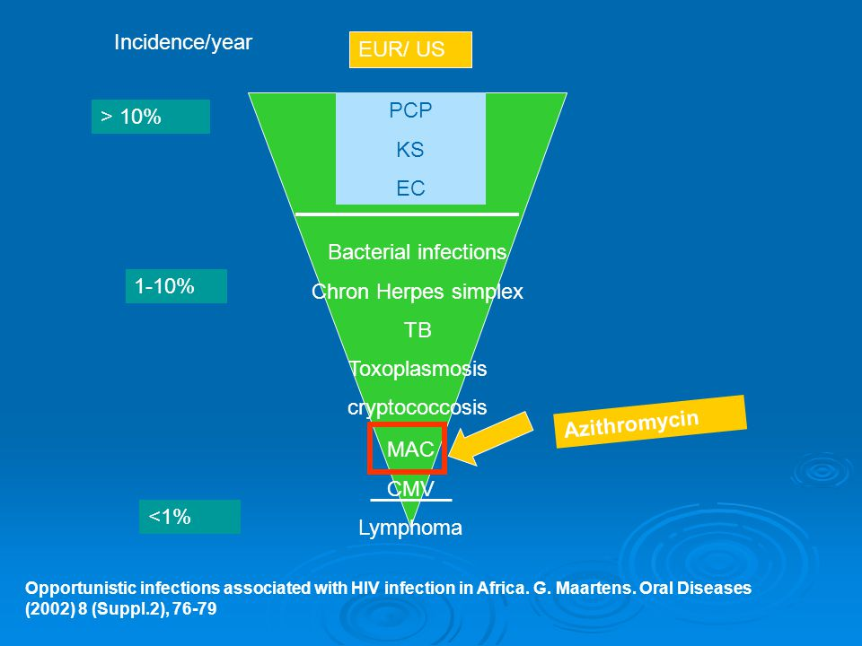 Incidence/year EUR/ US PCP > 10% KS EC Bacterial infections