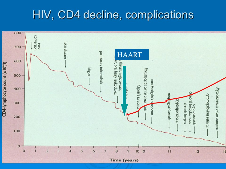 HIV, CD4 decline, complications
