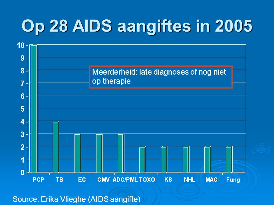 Op 28 AIDS aangiftes in 2005 Meerderheid: late diagnoses of nog niet op therapie.