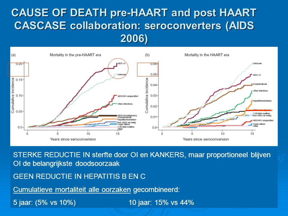 CAUSE OF DEATH pre-HAART and post HAART CASCASE collaboration: seroconverters (AIDS 2006)