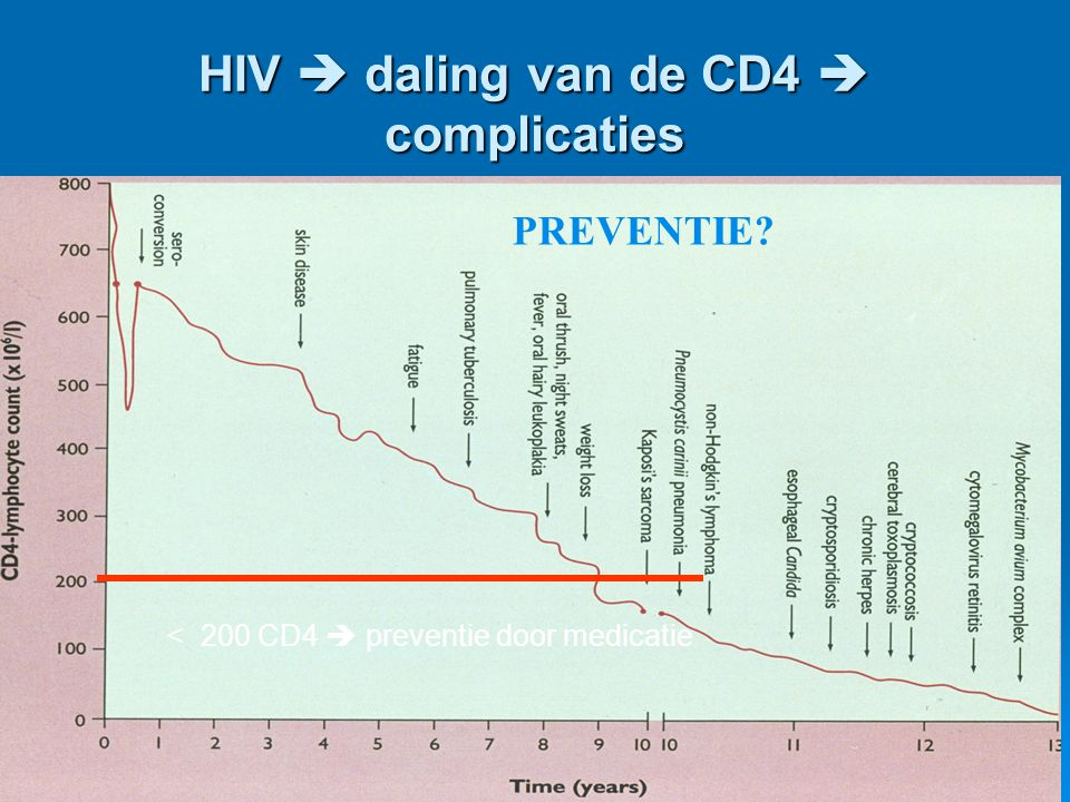 HIV  daling van de CD4  complicaties