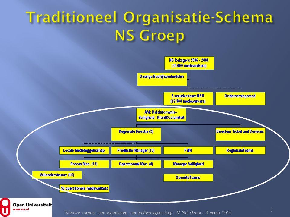 Traditioneel Organisatie-Schema NS Groep