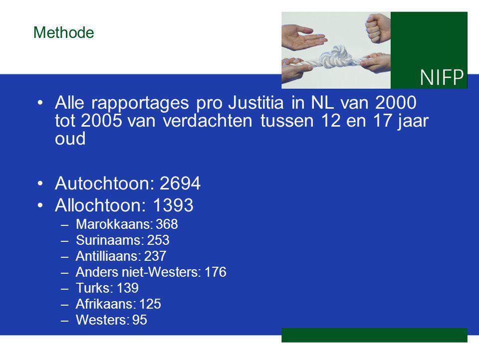 Methode Alle rapportages pro Justitia in NL van 2000 tot 2005 van verdachten tussen 12 en 17 jaar oud.