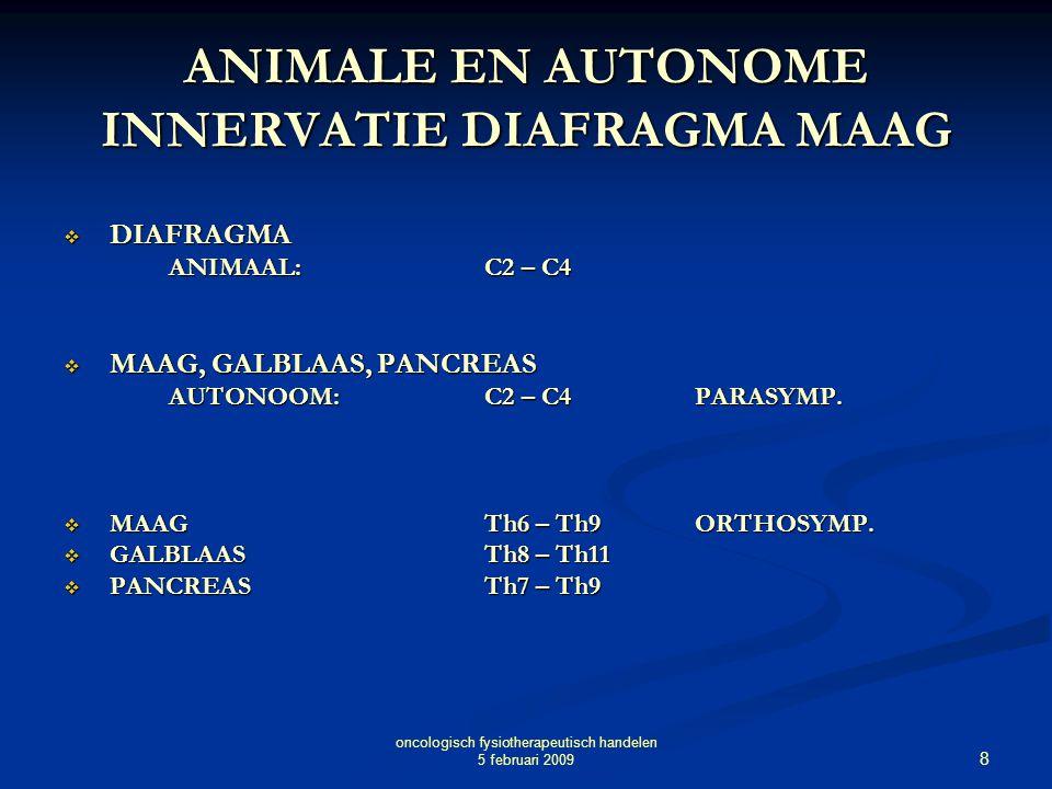 ANIMALE EN AUTONOME INNERVATIE DIAFRAGMA MAAG