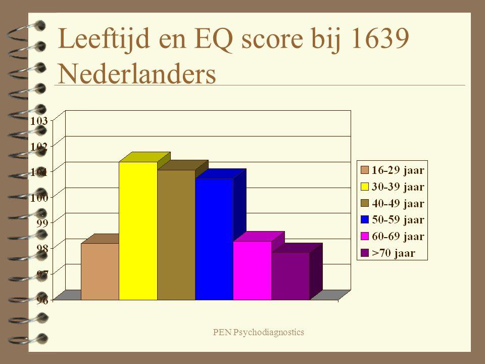 Leeftijd en EQ score bij 1639 Nederlanders