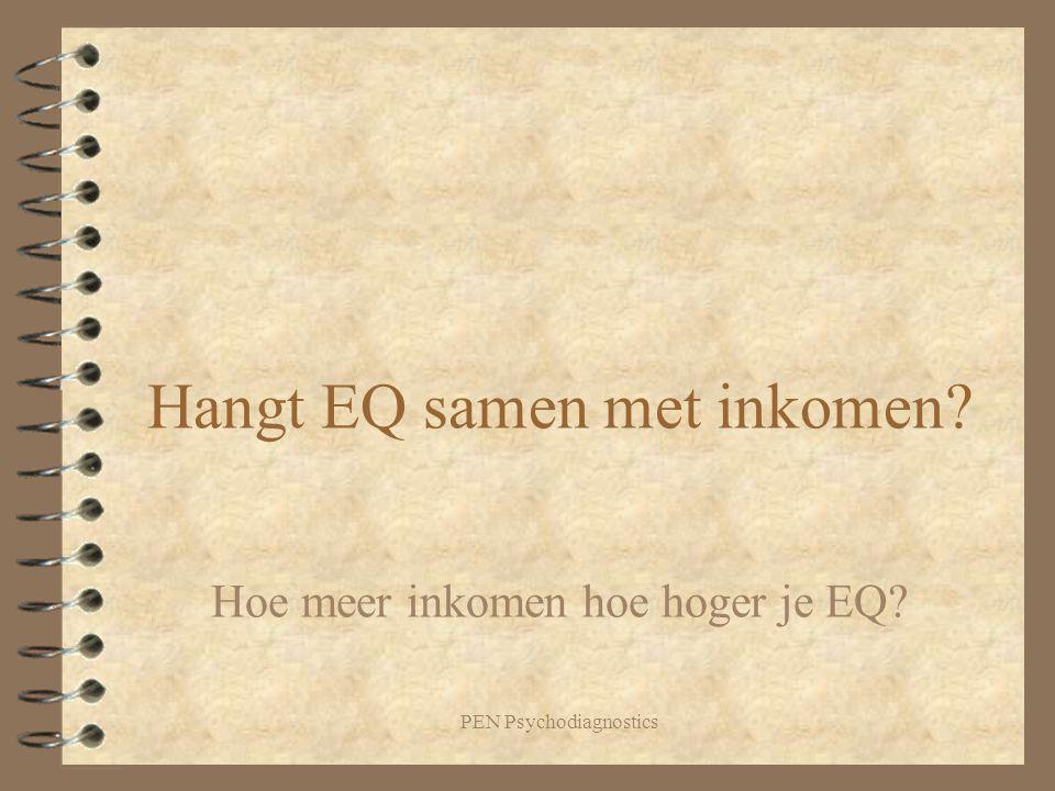 Hangt EQ samen met inkomen