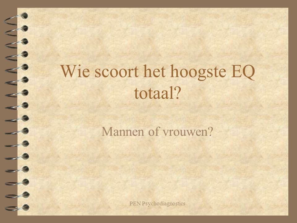 Wie scoort het hoogste EQ totaal