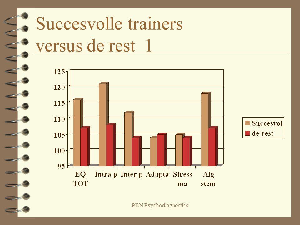 Succesvolle trainers versus de rest 1