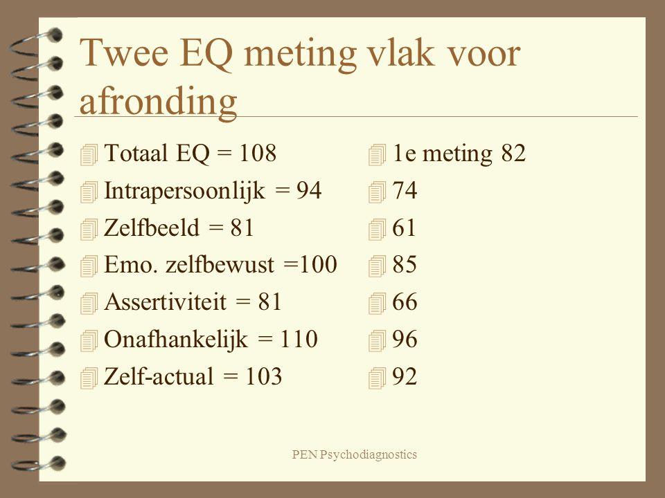 Twee EQ meting vlak voor afronding