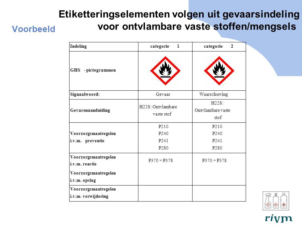 Etiketteringselementen volgen uit gevaarsindeling voor ontvlambare vaste stoffen/mengsels