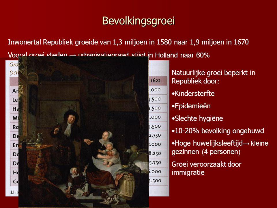 Bevolkingsgroei Inwonertal Republiek groeide van 1,3 miljoen in 1580 naar 1,9 miljoen in 1670.
