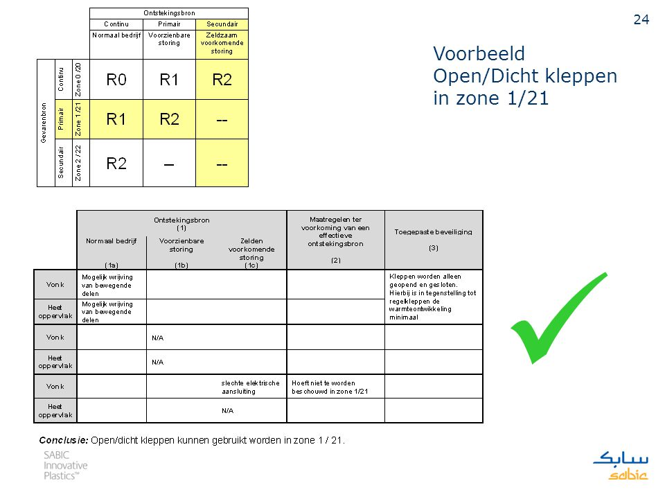 Voorbeeld Open/Dicht kleppen in zone 1/21