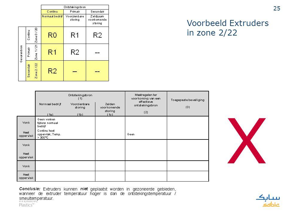 Voorbeeld Extruders in zone 2/22 X