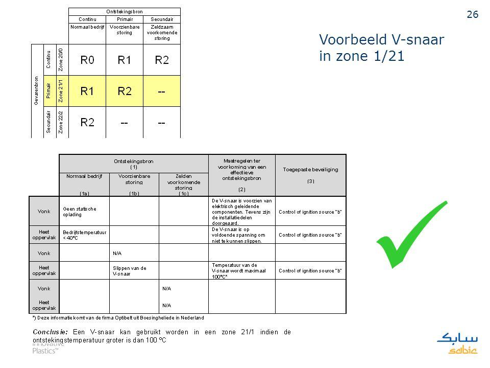 Voorbeeld V-snaar in zone 1/21