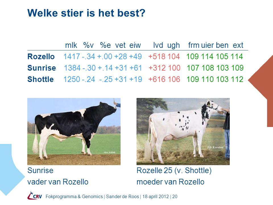 Welke stier is het best mlk %v %e vet eiw lvd ugh frm uier ben ext