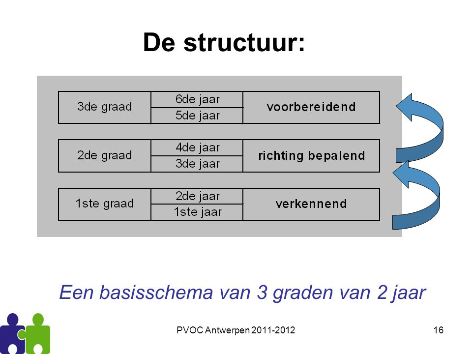 De structuur: Een basisschema van 3 graden van 2 jaar