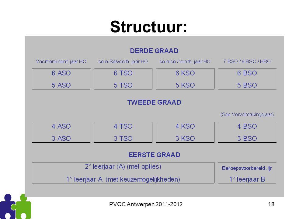 Structuur: PVOC Antwerpen 2011-2012