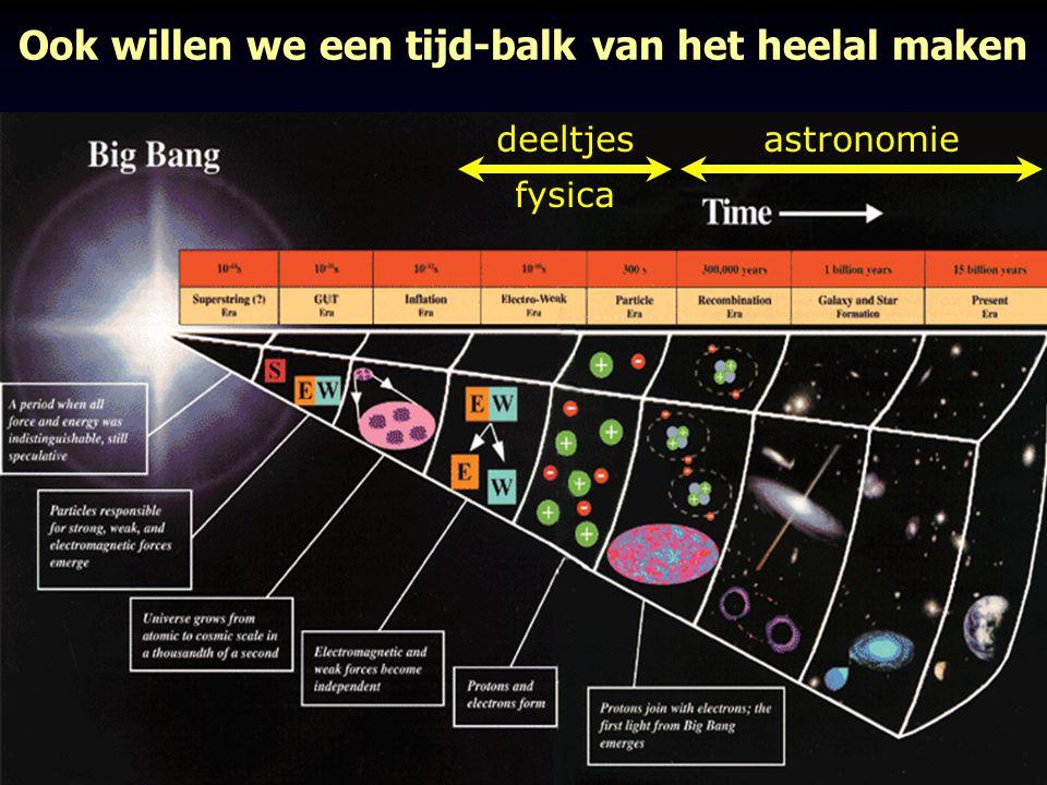 Ook willen we een tijd-balk van het heelal maken