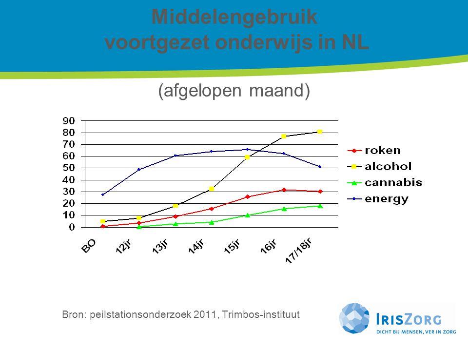Middelengebruik voortgezet onderwijs in NL (afgelopen maand)