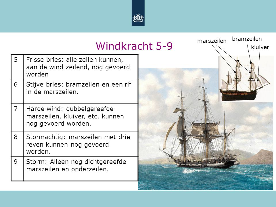 bramzeilen Windkracht 5-9. marszeilen. kluiver. 5. Frisse bries: alle zeilen kunnen, aan de wind zeilend, nog gevoerd worden.