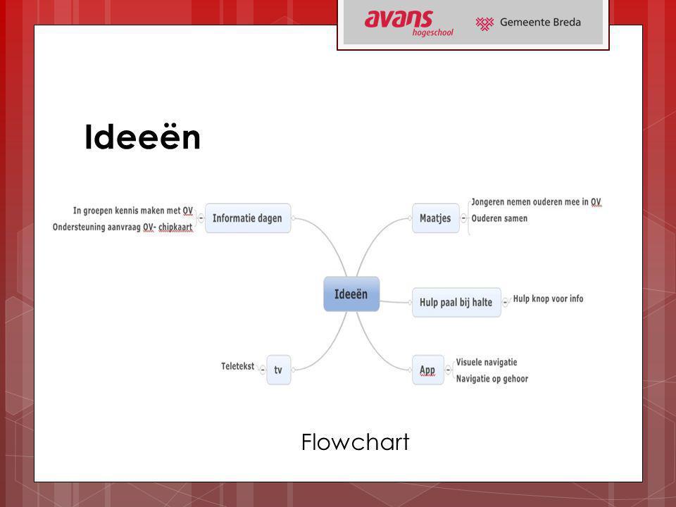 Ideeën Flowchart