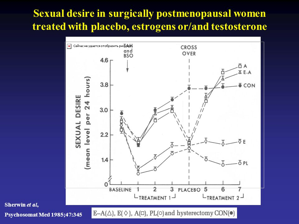 Sexual desire in surgically postmenopausal women treated with placebo, estrogens or/and testosterone