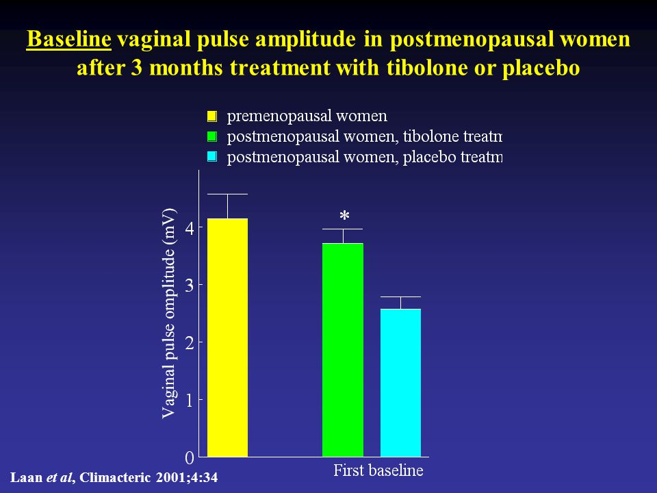 Baseline vaginal pulse amplitude in postmenopausal women after 3 months treatment with tibolone or placebo
