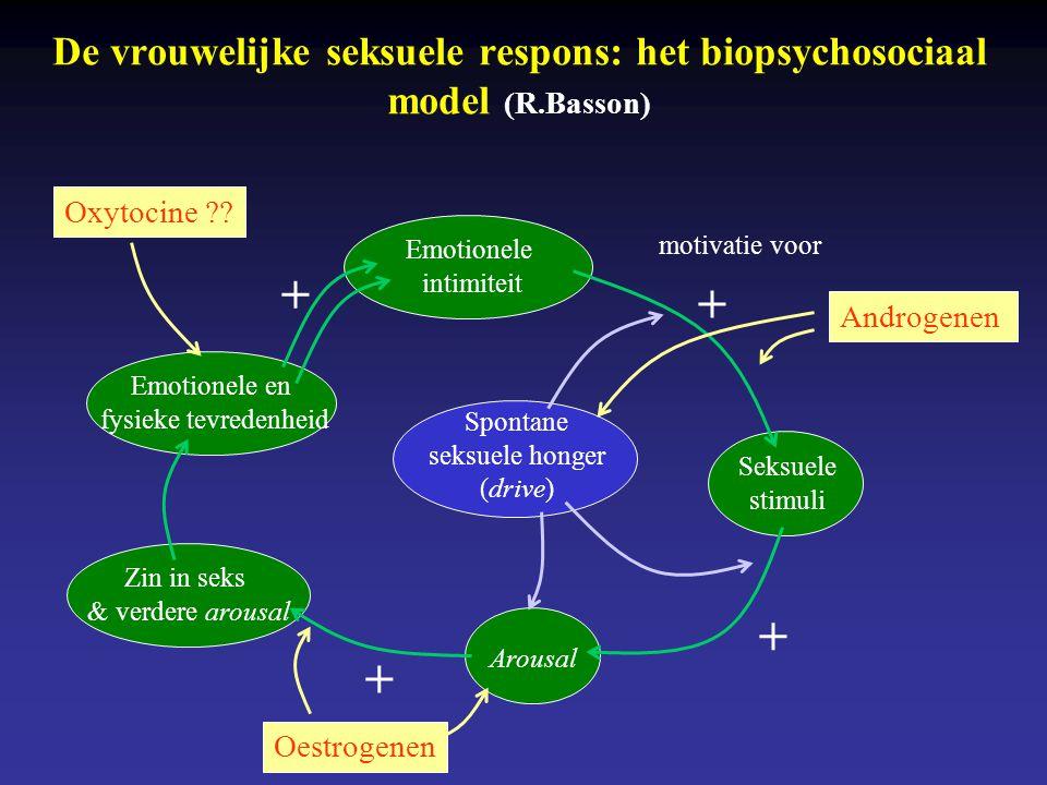 De vrouwelijke seksuele respons: het biopsychosociaal model (R.Basson)