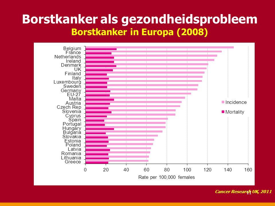 Borstkanker als gezondheidsprobleem Borstkanker in Europa (2008)