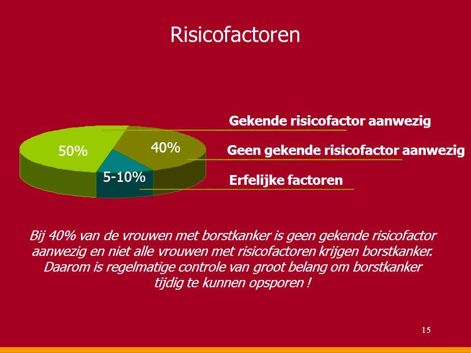 Risicofactoren 40% 50% 5-10% Gekende risicofactor aanwezig