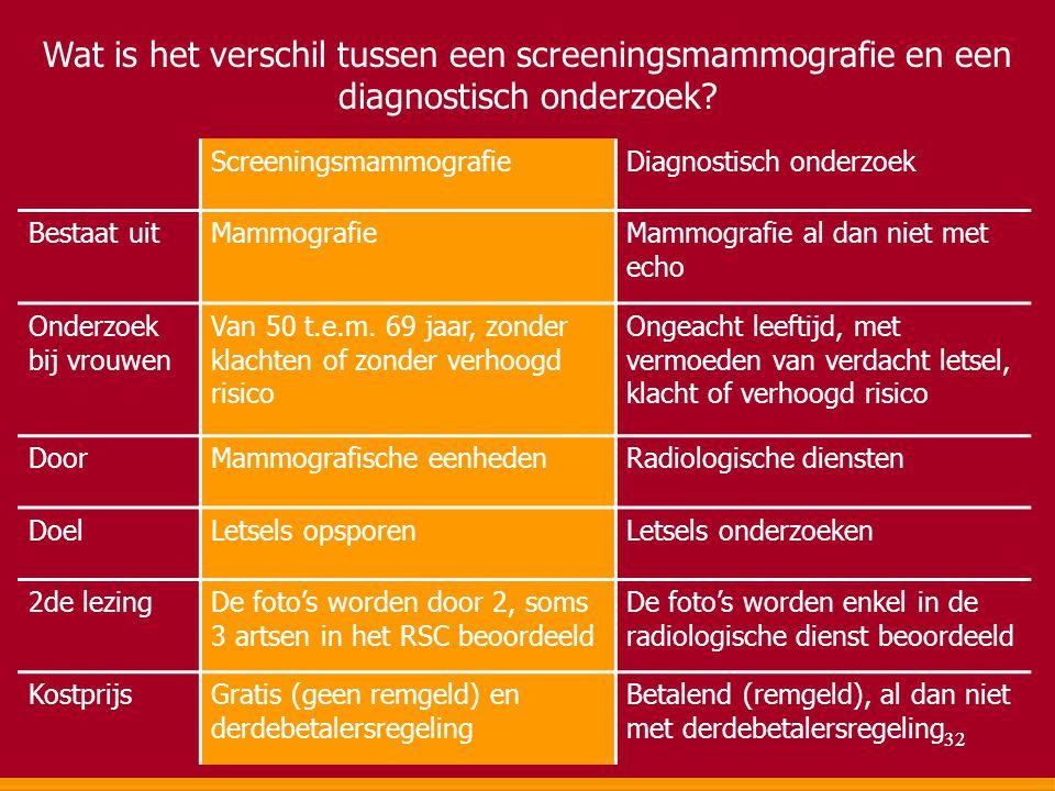 Wat is het verschil tussen een screeningsmammografie en een diagnostisch onderzoek