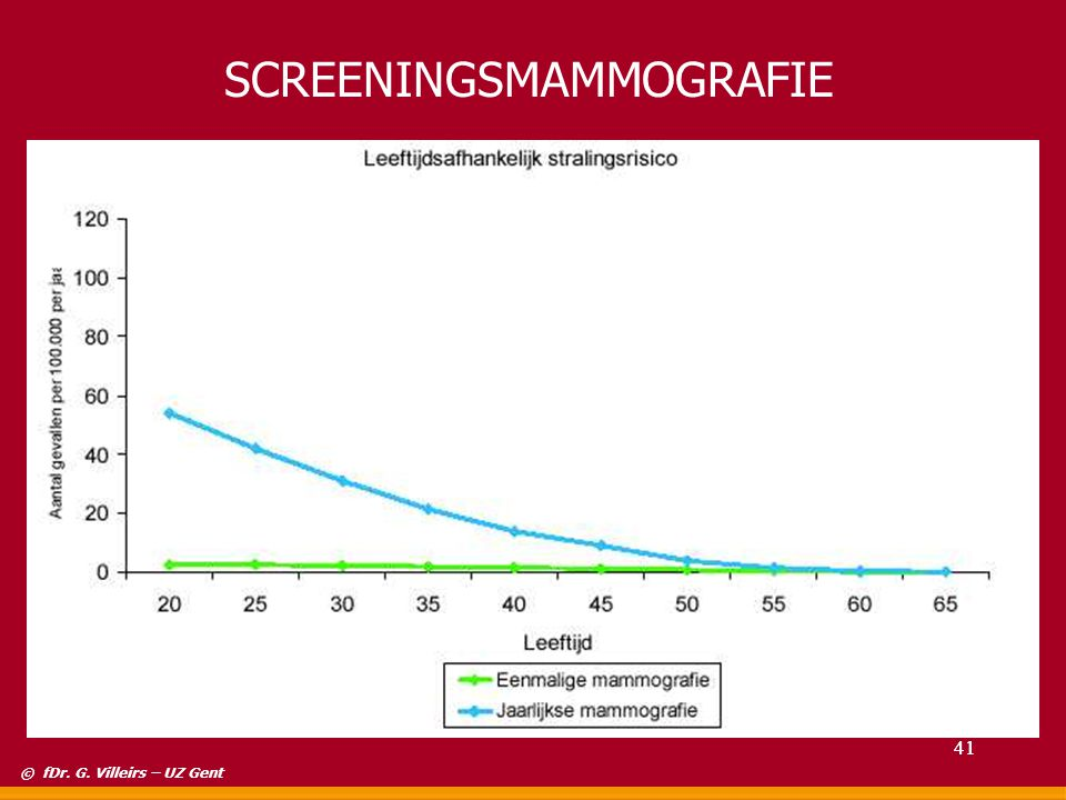 SCREENINGSMAMMOGRAFIE