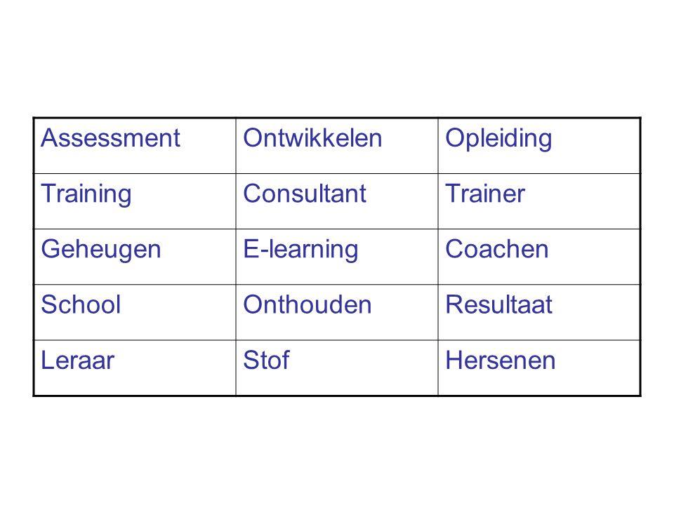 Assessment Ontwikkelen. Opleiding. Training. Consultant. Trainer. Geheugen. E-learning. Coachen.