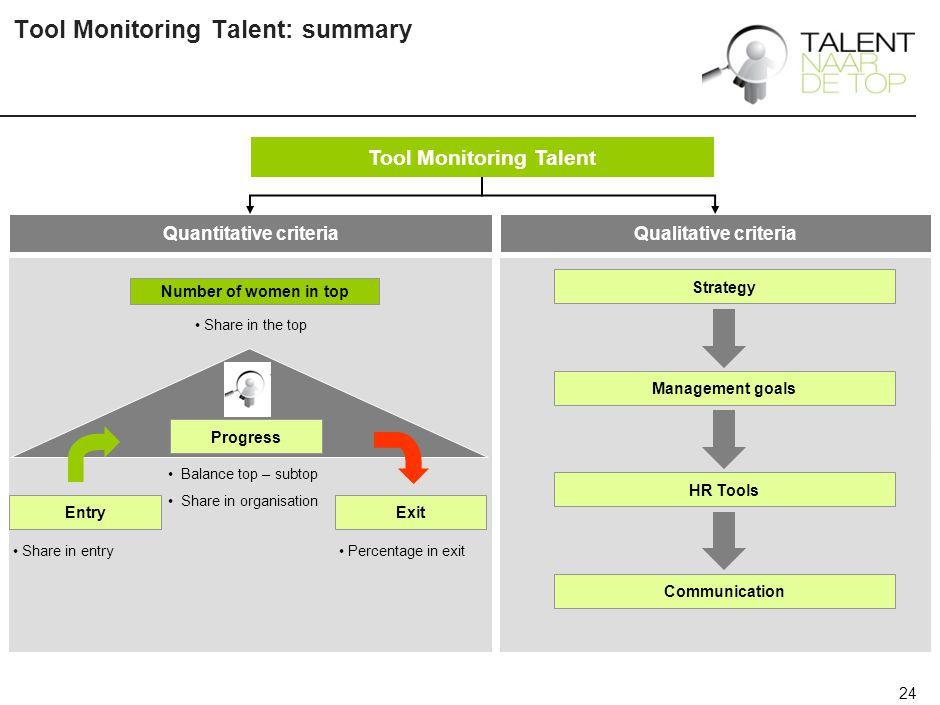 Informatie of contact Meer informatie: www.talentnaardetop.nl