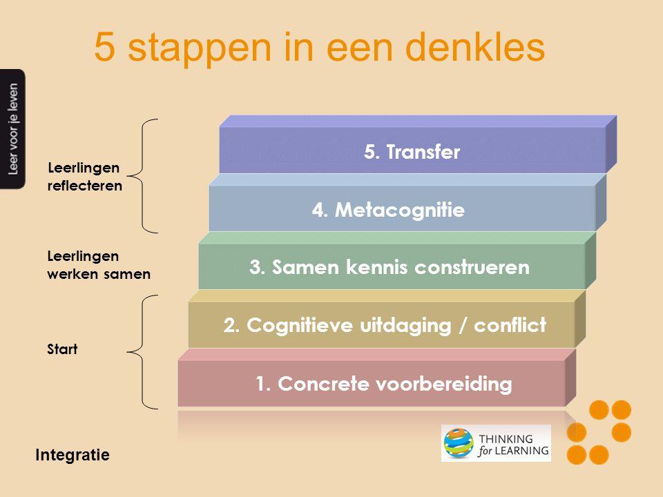 5 stappen in een denkles 5. Transfer 4. Metacognitie