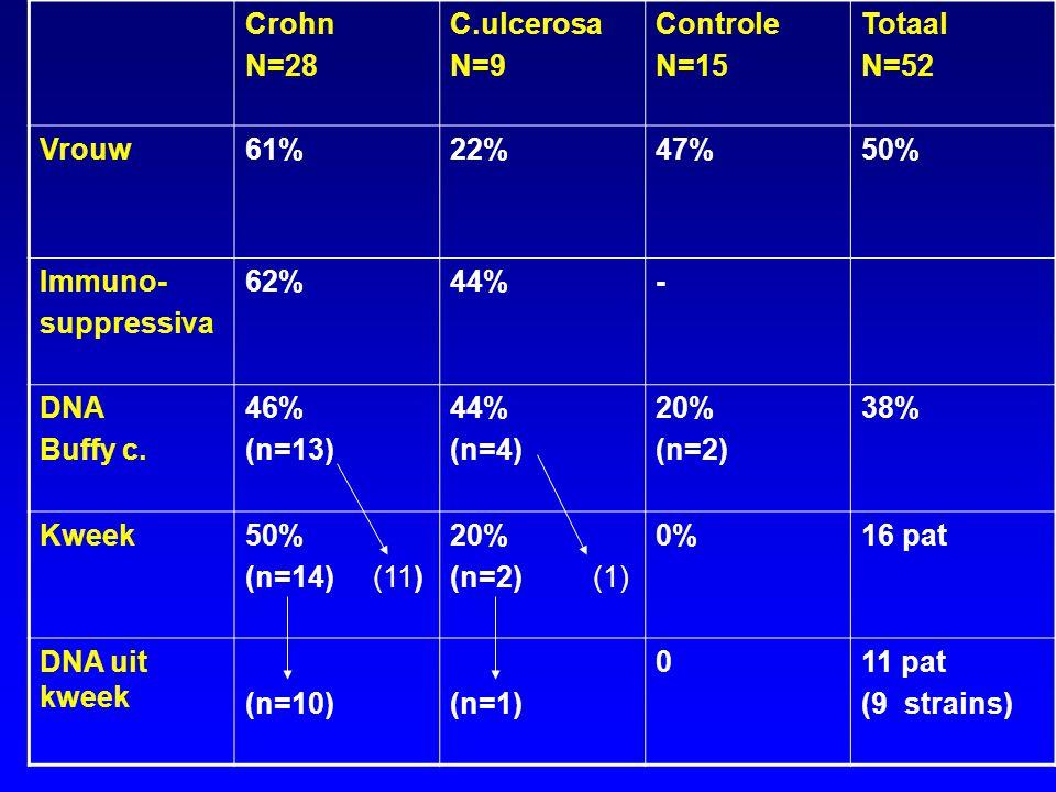 Crohn N=28 C.ulcerosa N=9 Controle N=15 Totaal N=52 Vrouw 61% 22% 47%