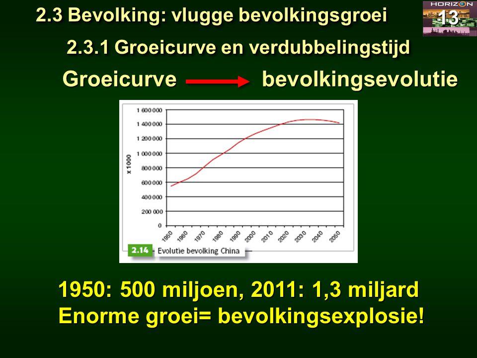 Enorme groei= bevolkingsexplosie!