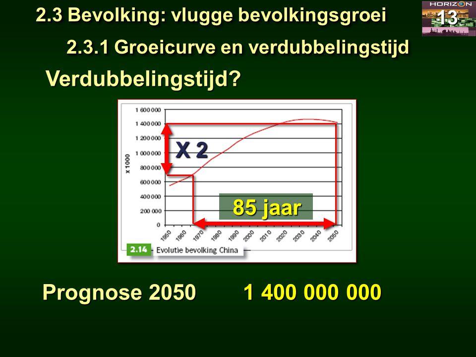 Verdubbelingstijd 85 jaar Prognose 2050
