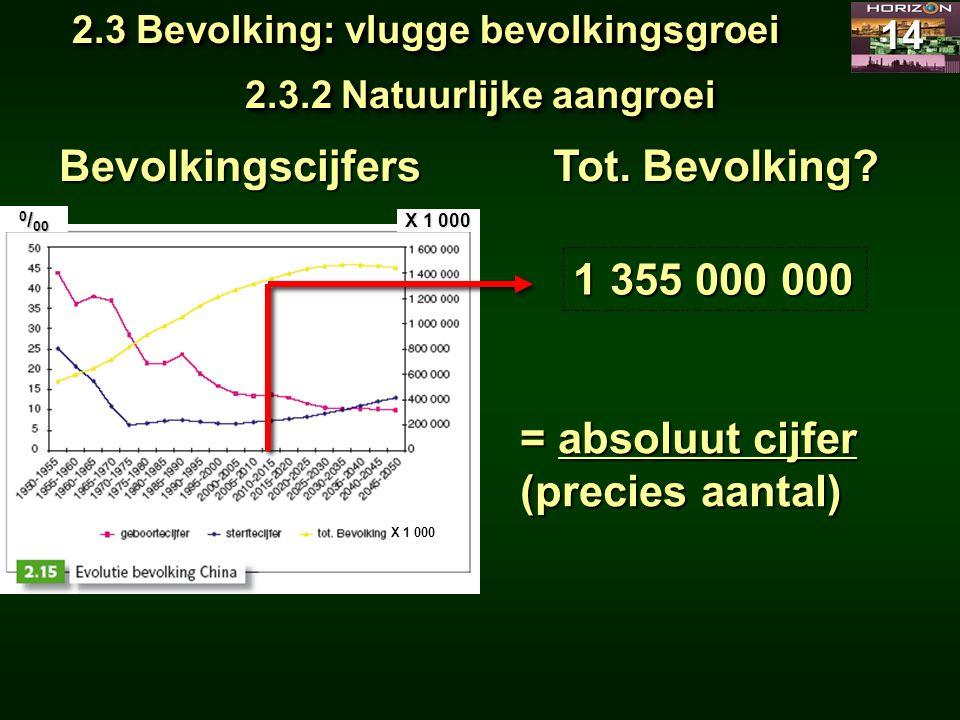 2.3 Bevolking: vlugge bevolkingsgroei