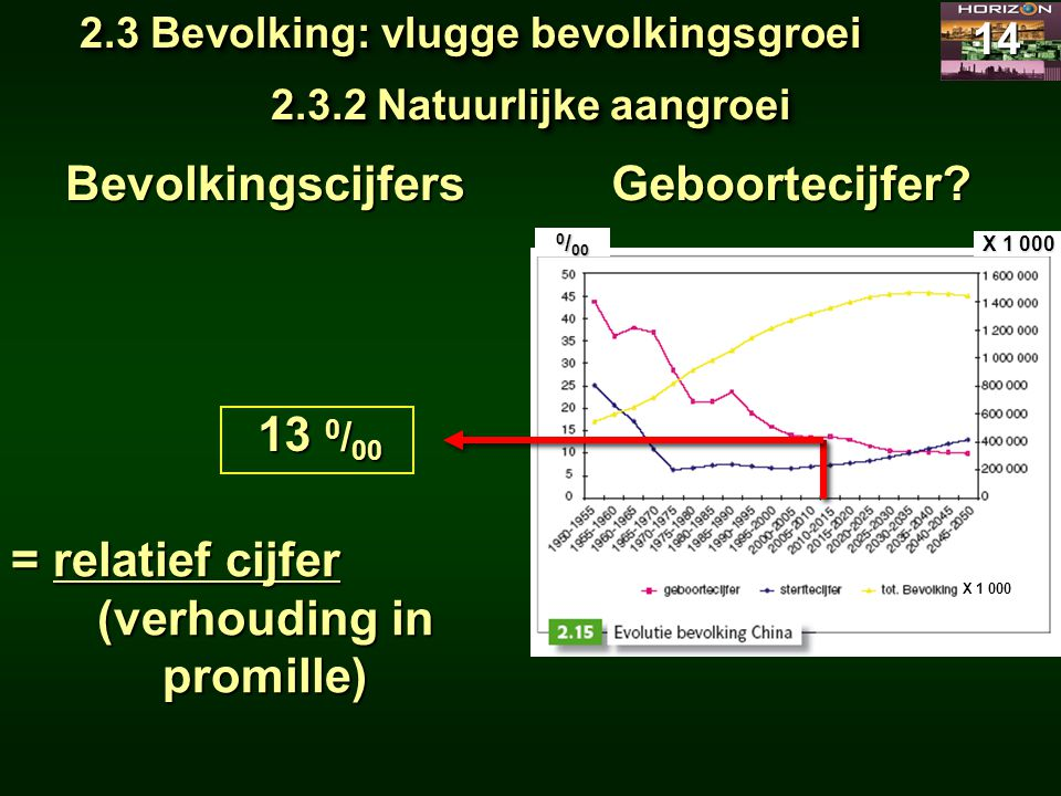 2.3 Bevolking: vlugge bevolkingsgroei (verhouding in promille)