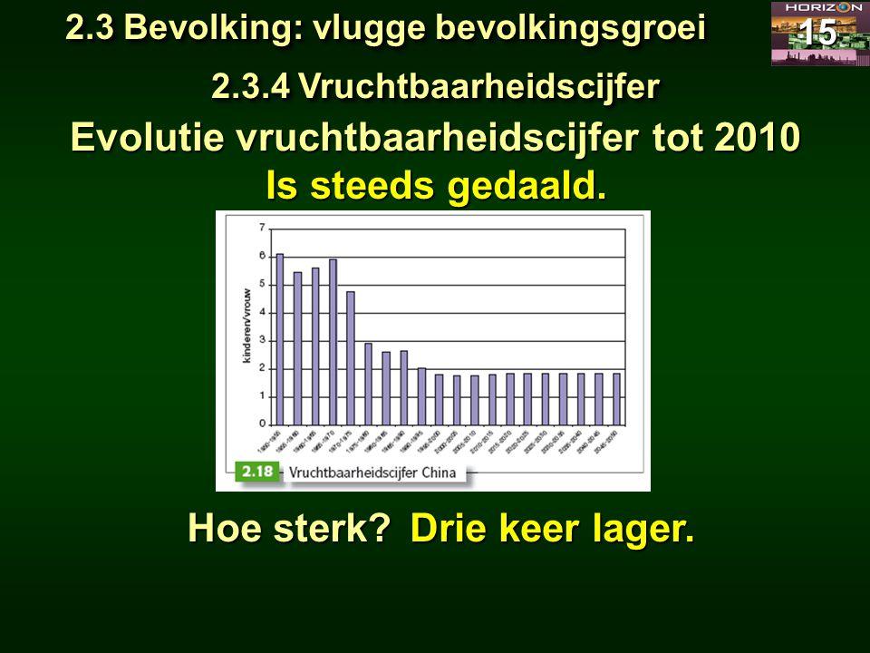 Evolutie vruchtbaarheidscijfer tot 2010 Is steeds gedaald.