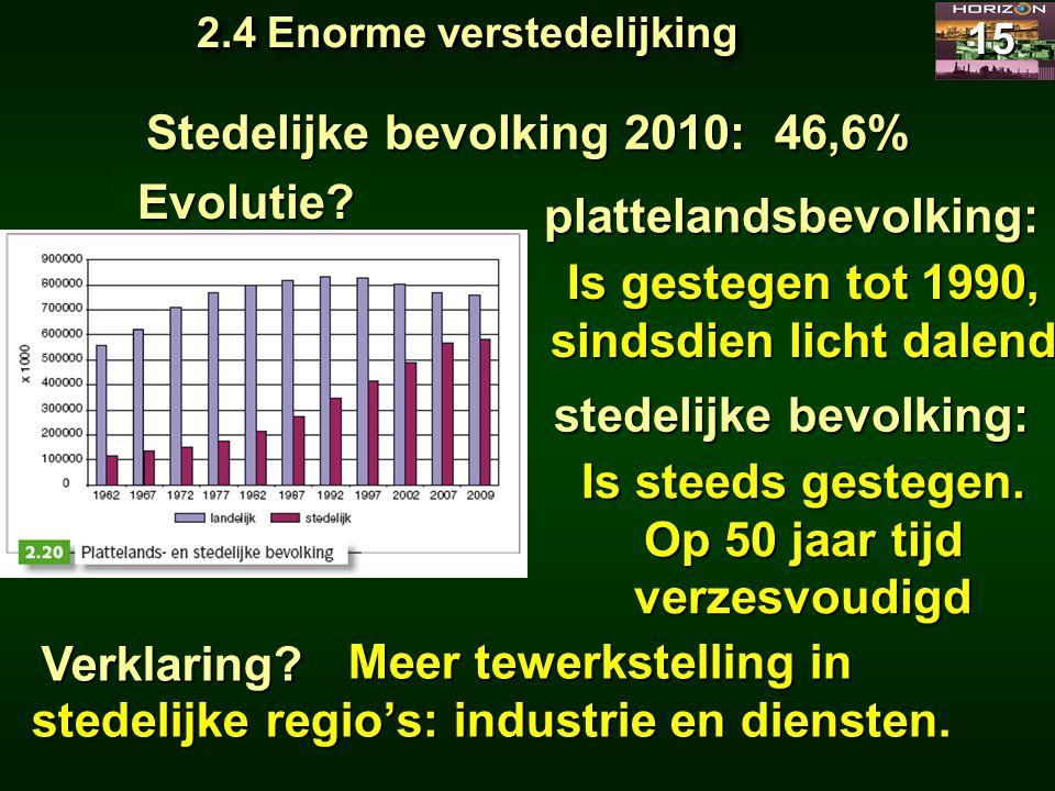 Stedelijke bevolking 2010: 46,6%