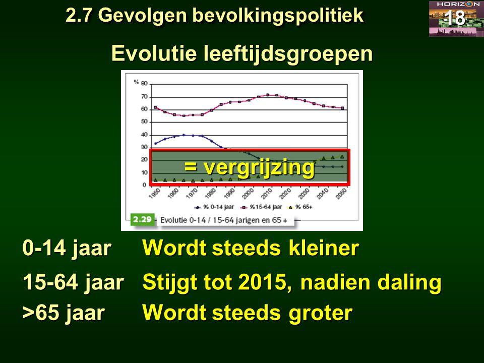 2.7 Gevolgen bevolkingspolitiek Evolutie leeftijdsgroepen