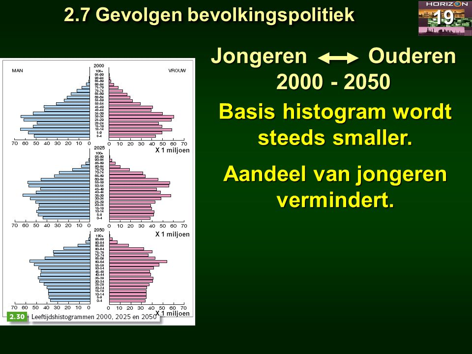 Basis histogram wordt steeds smaller.