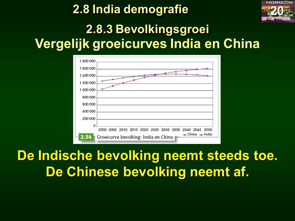 De Indische bevolking neemt steeds toe. De Chinese bevolking neemt af.