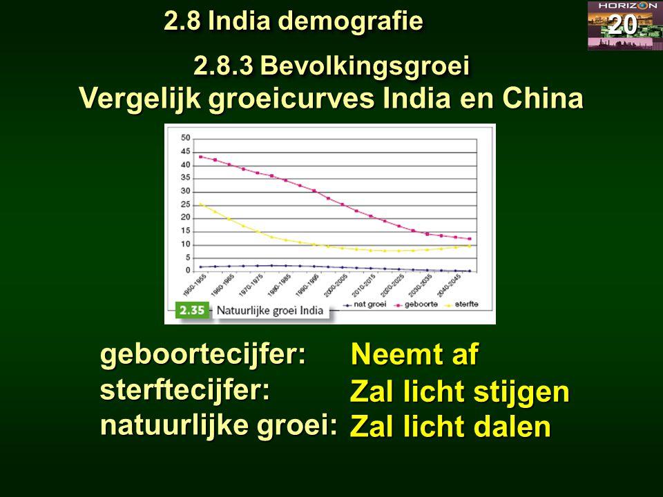 Vergelijk groeicurves India en China