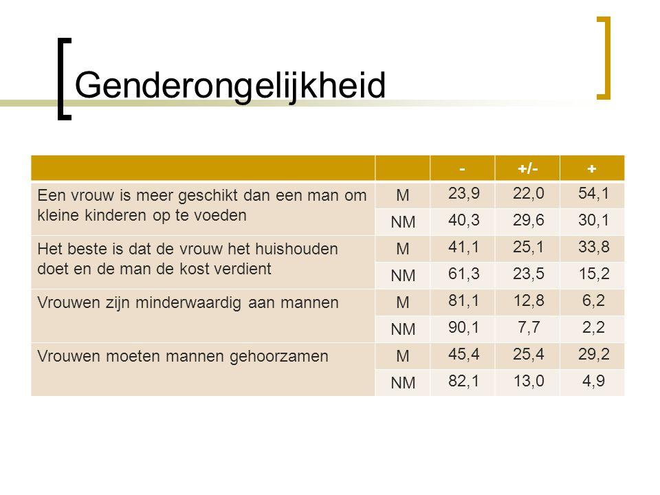 Genderongelijkheid - +/- +