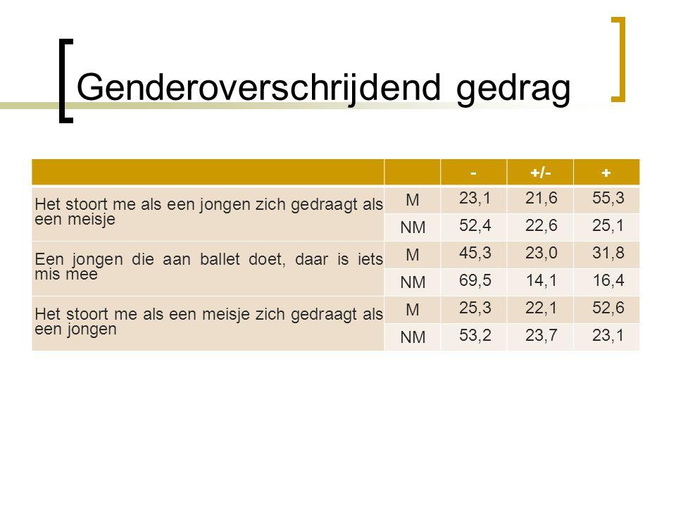 Genderoverschrijdend gedrag